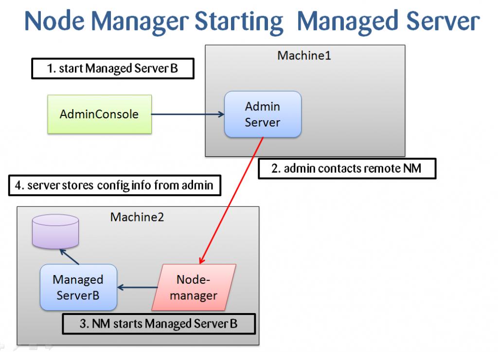 WebLogic - Error starting managed server from Console : Node Manager