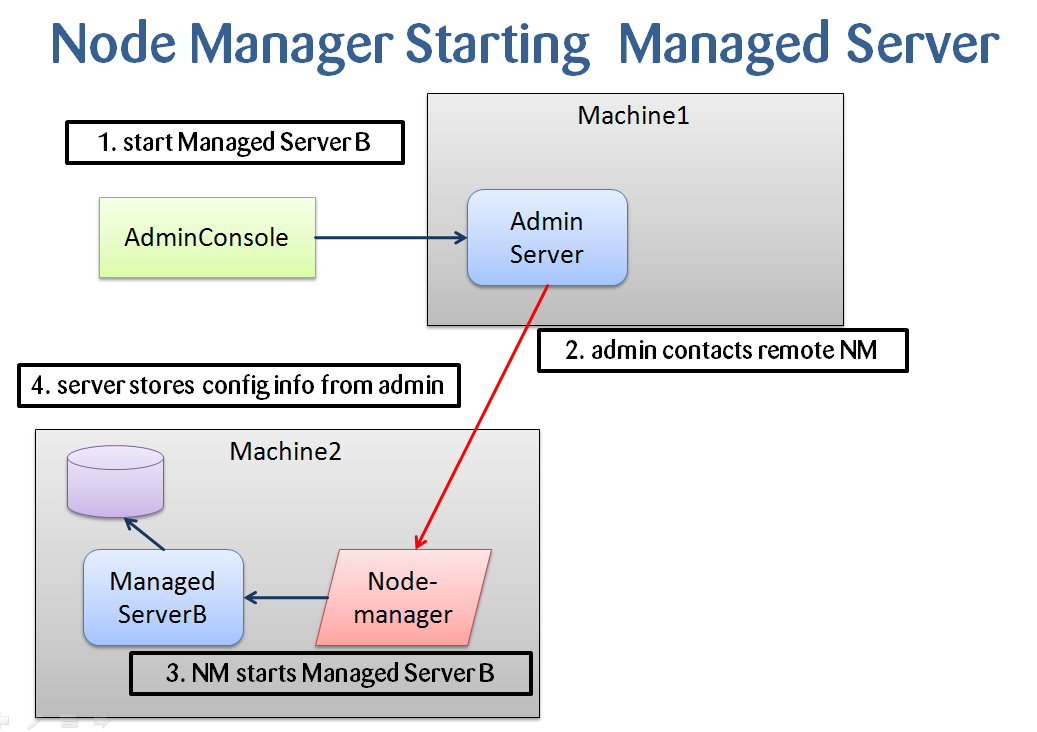 WebLogic - Error starting managed server from Console : Node