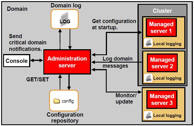 Domain , Administration & Managed Server, Cluster in Oracle