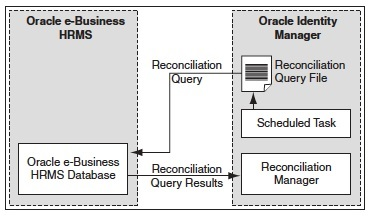 Resource, Reconciliation, Provisioning and Connector in Oracle