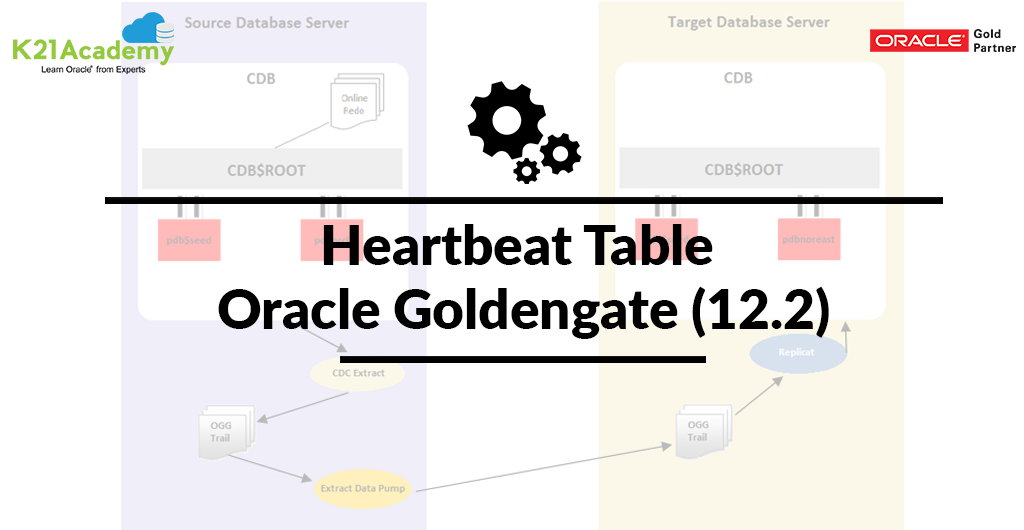 Goldengate Archives Oracle Trainings For Apps Amp Fusion Dba