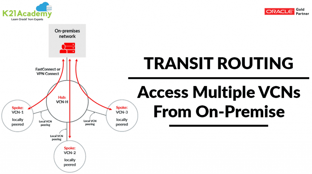 Transit Routing
