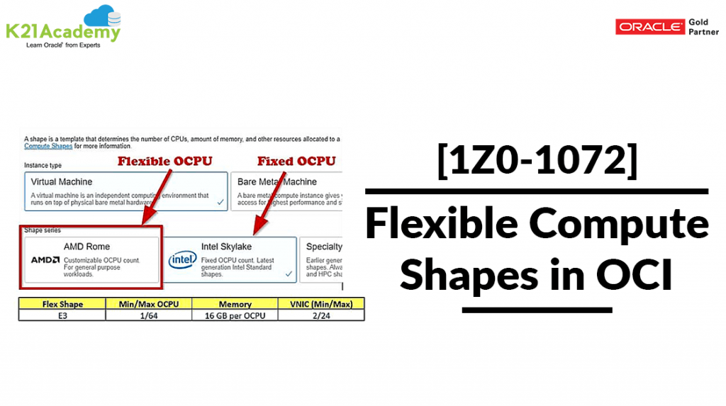 Flexible Compute Shapes