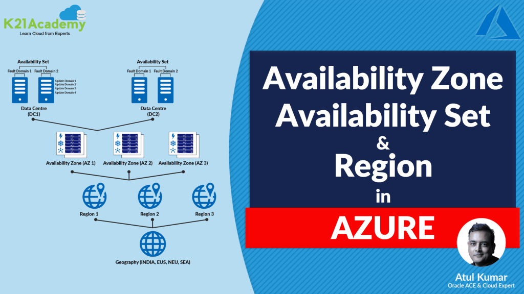 Region In Microsoft Azure