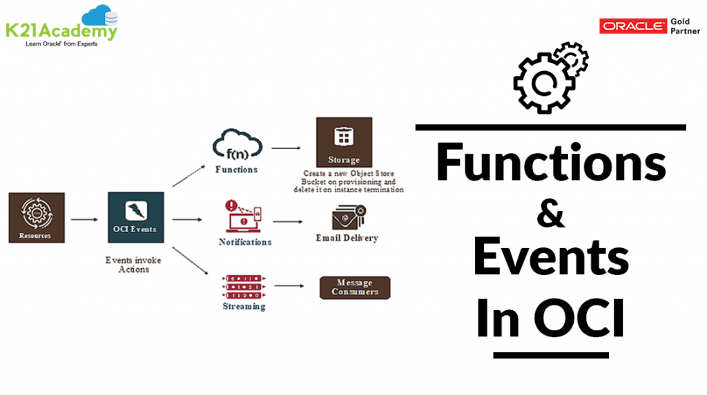 Functions and Events in OCI