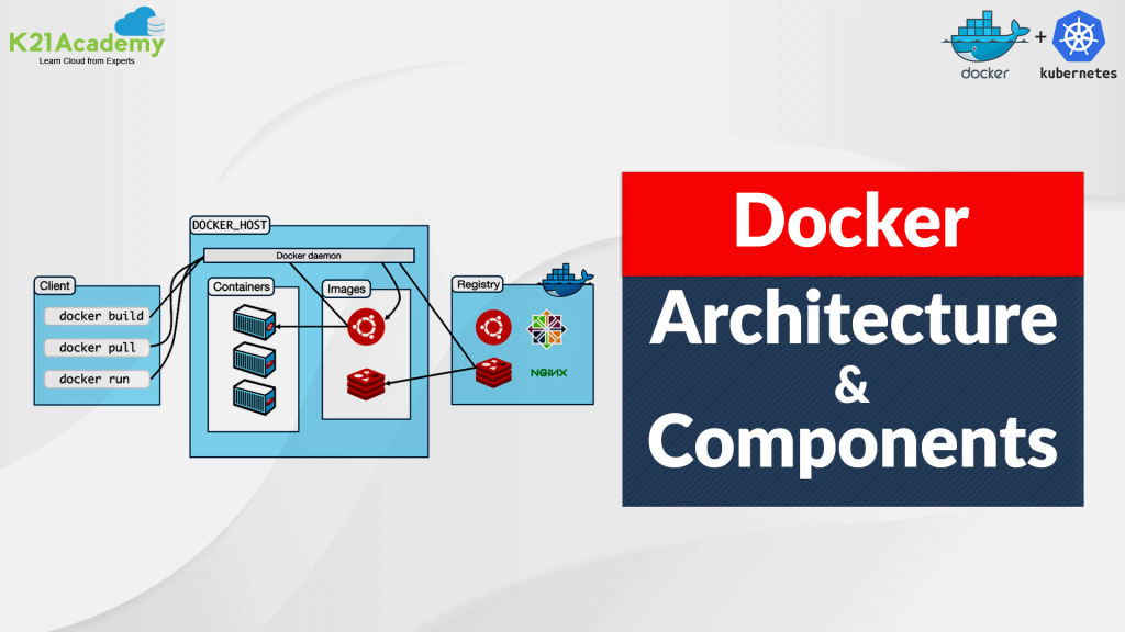 Docker Architecture and its Components