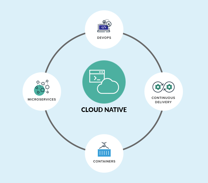 cloud native applications