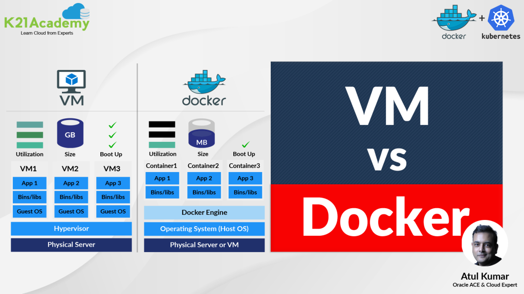 Docker Vs Virtual Machine