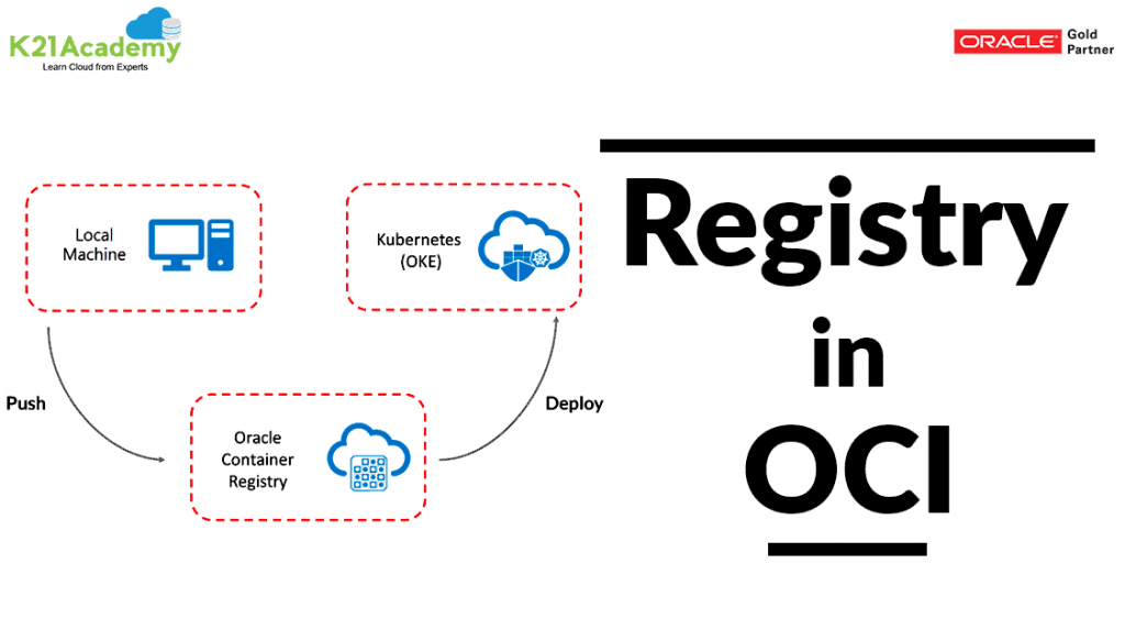 oracle cloud registry