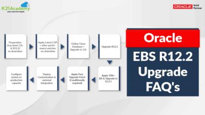 Oracle E-Business Suite R12.2