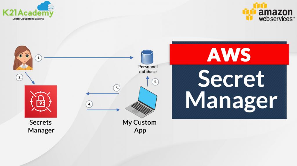 AWS Secret Manager