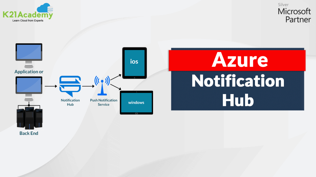 Azure Notification Hub