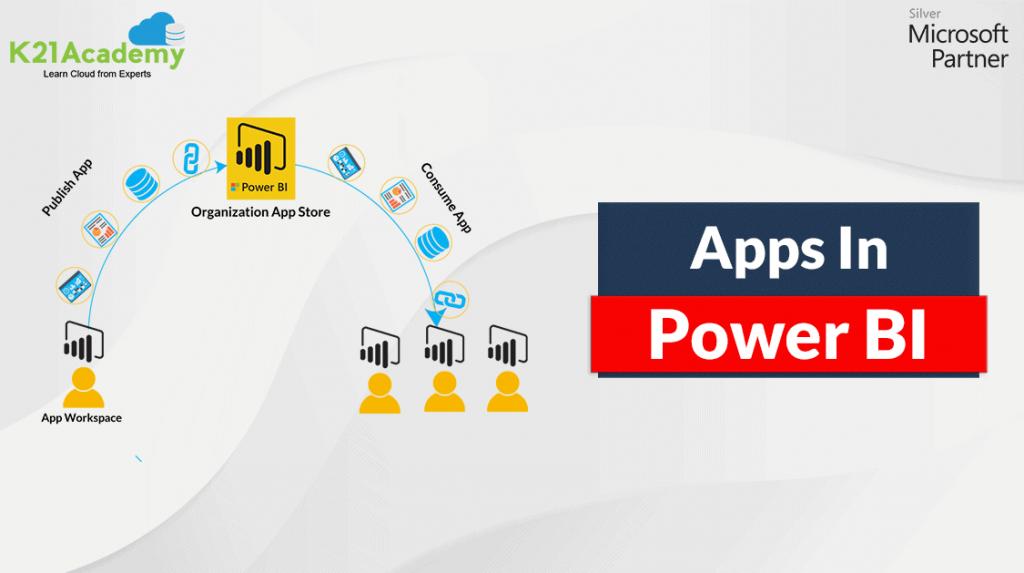 Power BI Apps